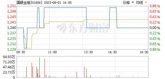 http://hkquote.stock.hexun.com/pic/SH/Min/01164_std.gif