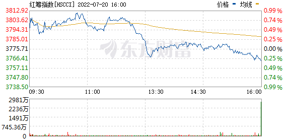 香港红筹股指数(110030)