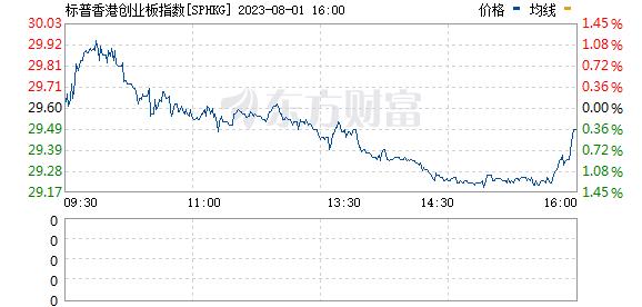 香港创业板指数(110050)