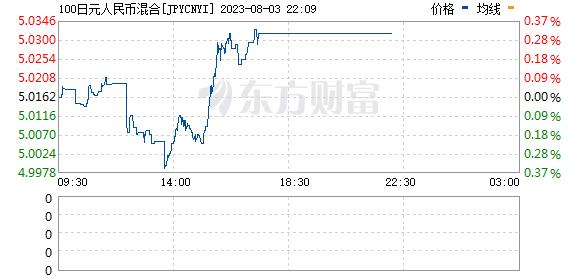 日元对人民币汇率兑换实时走势图