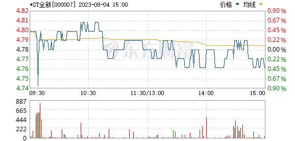 全新好(000007)
