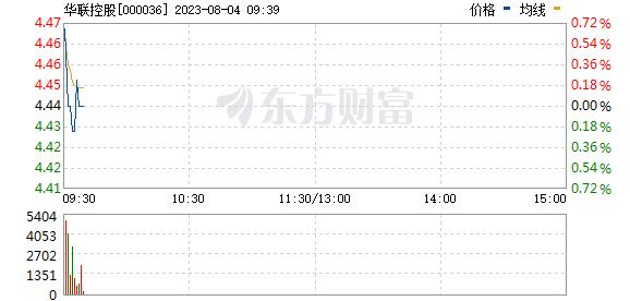 华联控股_华联控股(000036)股票价格_行情_走势图—东方财富网