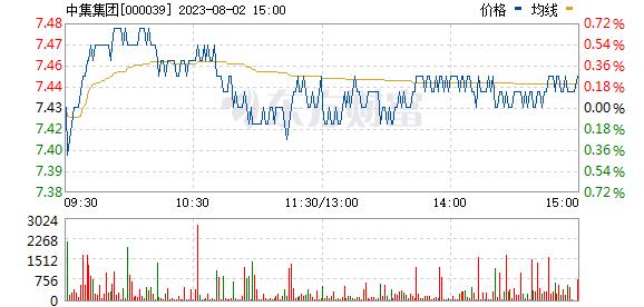 中集集团(000039)