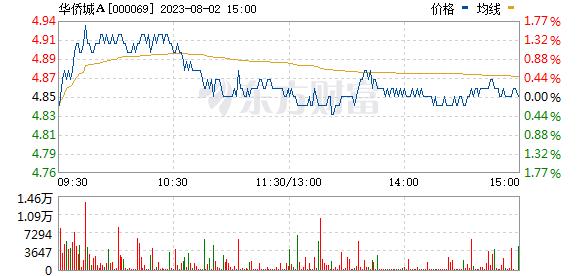 华侨城A(000069)