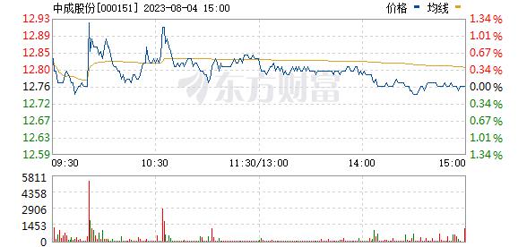 中成股份(000151)