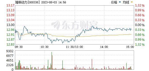 潍柴动力(000338)