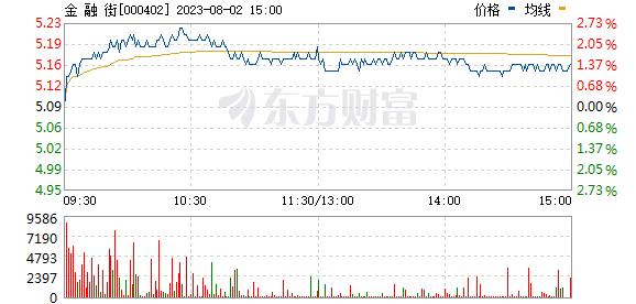 金融街(000402)