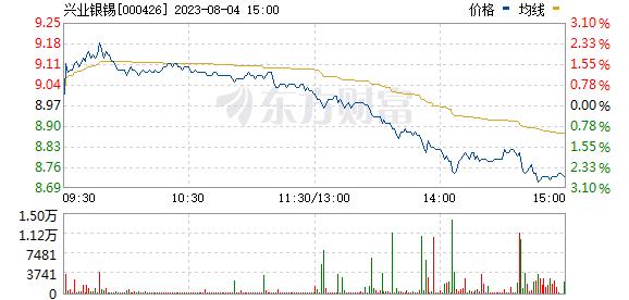 兴业矿业(000426)