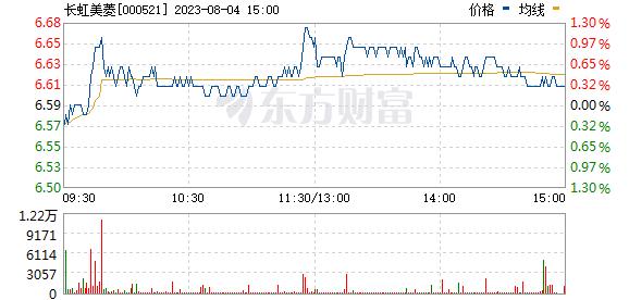 长虹美菱(000521)