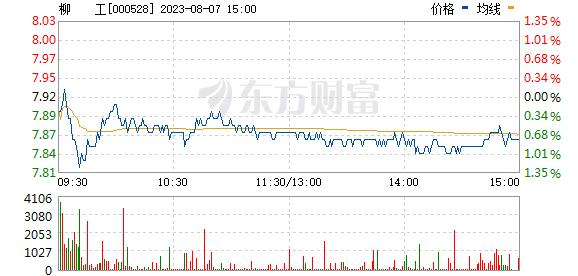 柳工(000528)