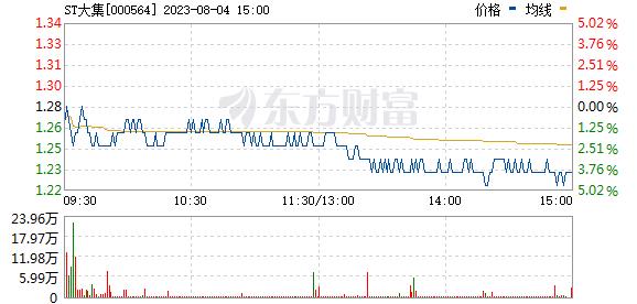 供销大集(000564)