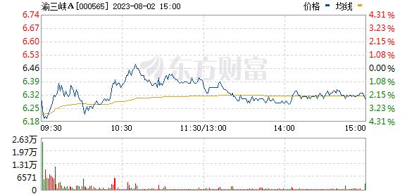 渝三峡A(000565)