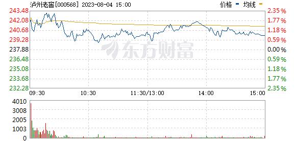 泸州老窖(000568)