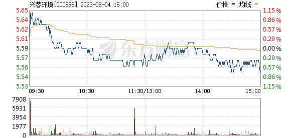 兴蓉环境(000598)