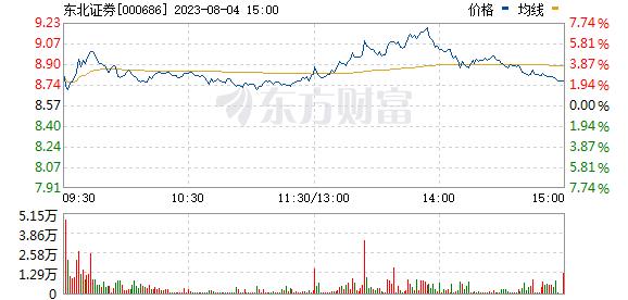 东北证券(000686)