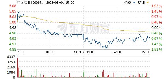 亚太实业(000691)
