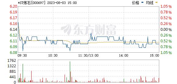 炼石航空(000697)