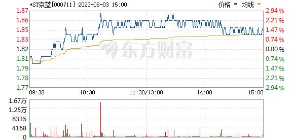 京蓝科技(000711)