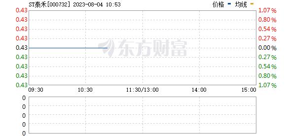 泰禾集团(000732)