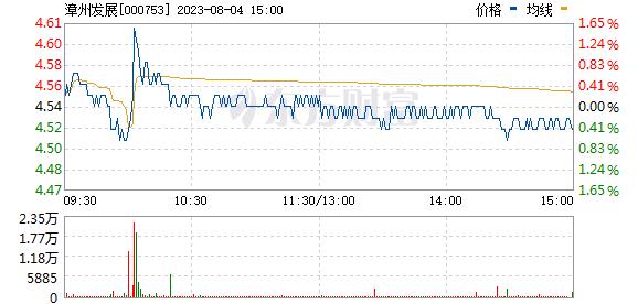 漳州发展(000753)