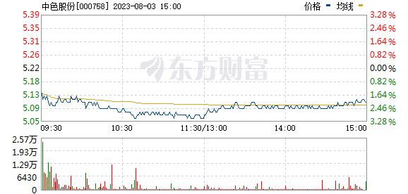 中色股份(000758)