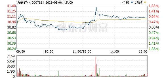 西藏矿业000762