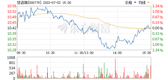 三毛派神(000779)