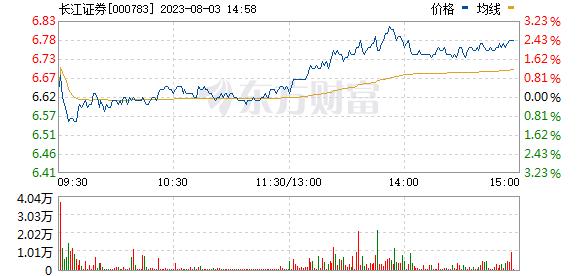 长江证券(000783)