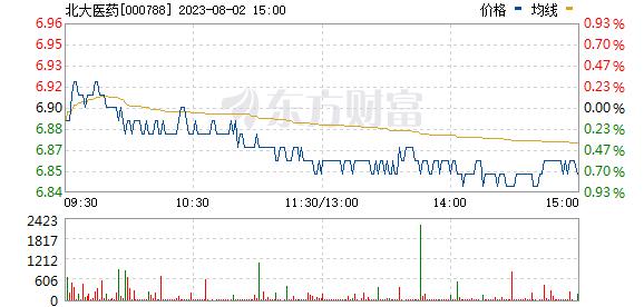 北大医药(000788)