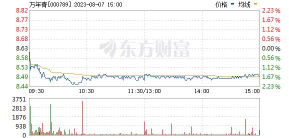 万年青(000789)