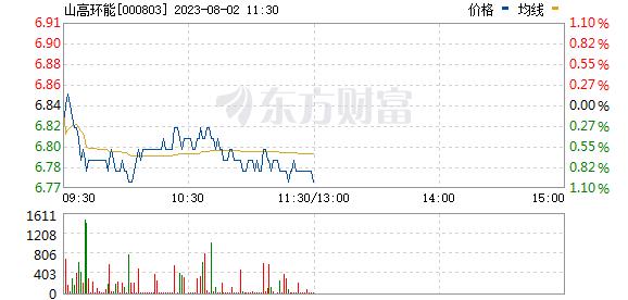 金宇车城(000803)