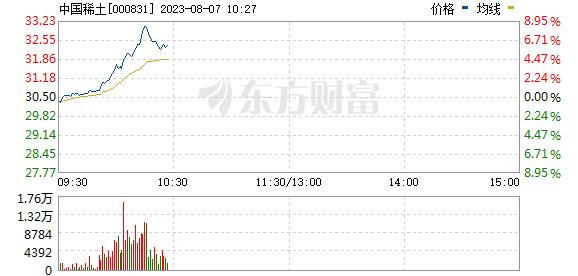五矿稀土(000831)