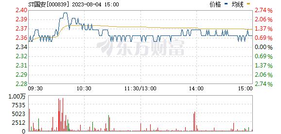 中信国安(000839)