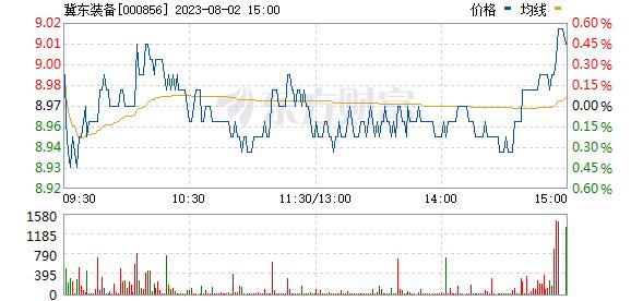 冀东装备(000856)