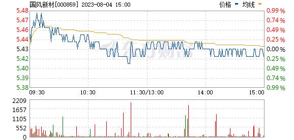 国风塑业(000859)
