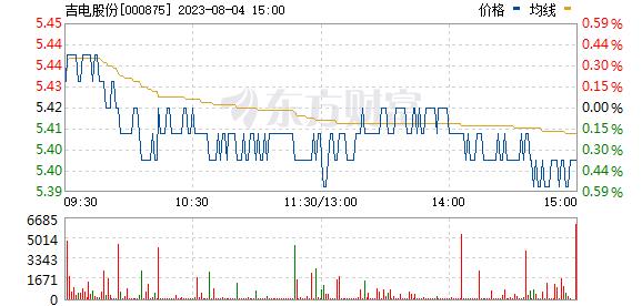 吉电股份(000875)