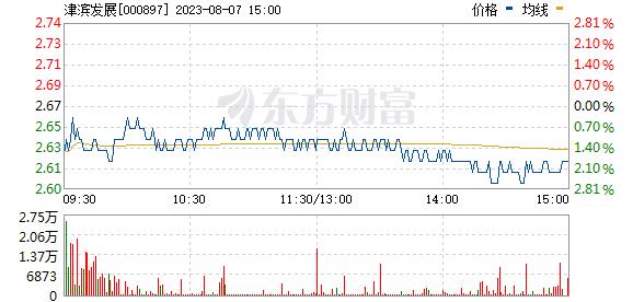 津滨发展(000897)