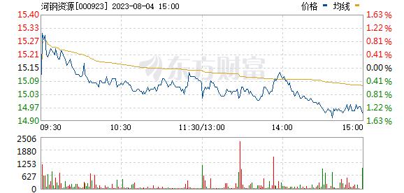 河北宣工(000923)