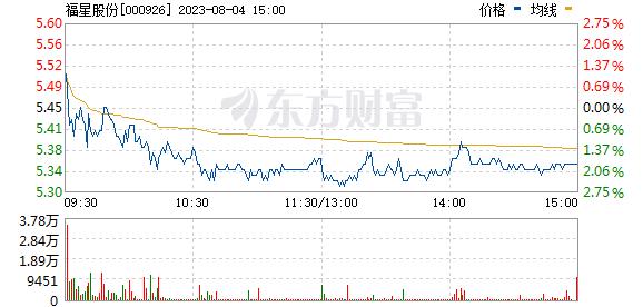 福星股份(000926)
