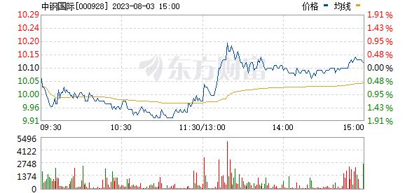 中钢国际(000928)