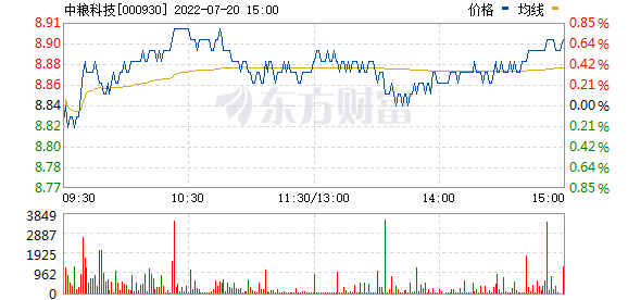 中粮生化(000930)