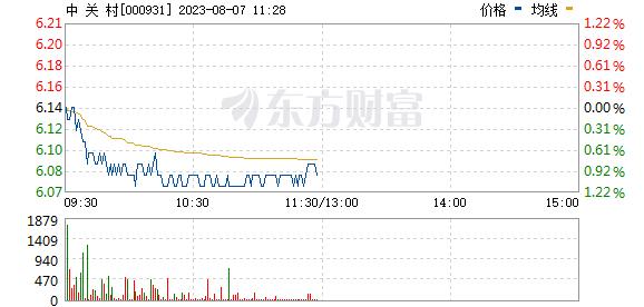 中关村(000931)