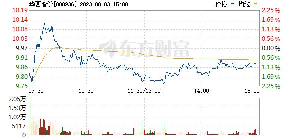 华西股份(000936)