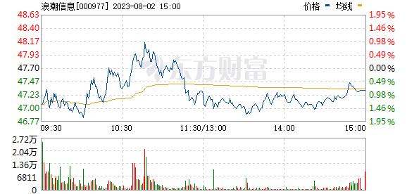 浪潮信息(000977)