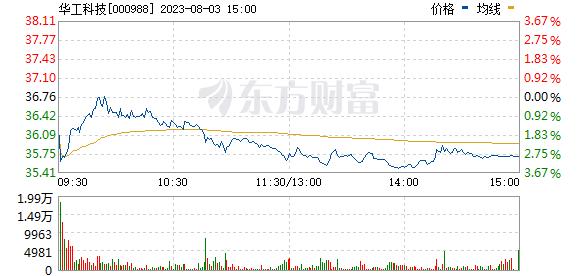 华工科技(000988)