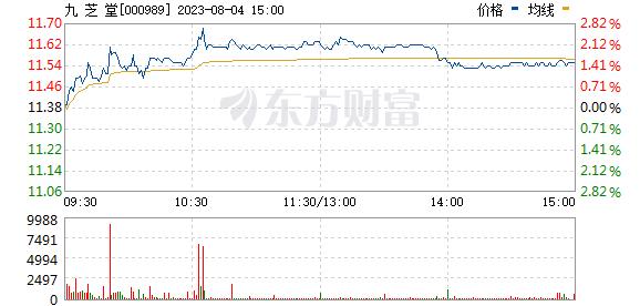 九芝堂(000989)
