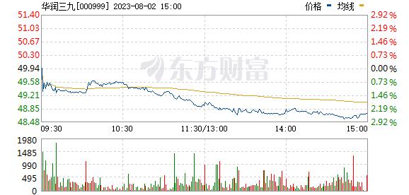华润三九(000999)