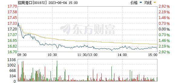 招商港口(001872)