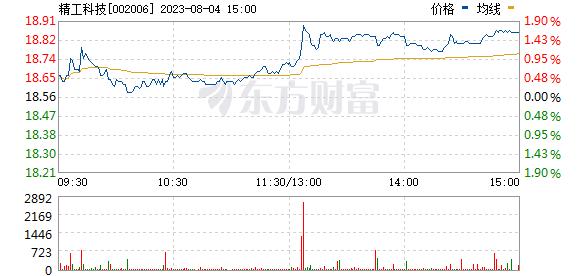 精功科技(002006)