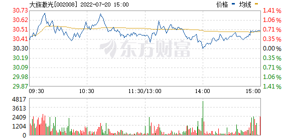 大族激光(002008)